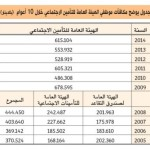 615 ألف دينار مكافآت موظفي «التأمين الاجتماعي» في 2014